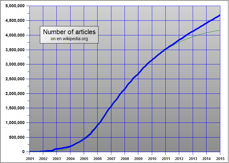 Figure1: Growth of the English Wikipedia